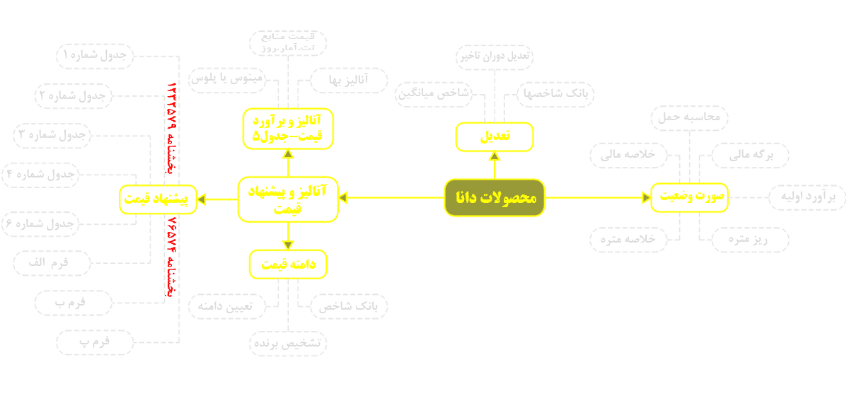 چارت محصولات دفترفنی پروژه های عمرانی