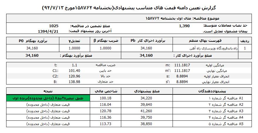 گزارش دامنه قیمت دانا
