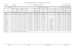 جدول شماره دو تعدیل